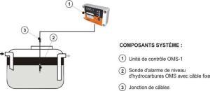 OMS-1 supervision du separateur d hydrocarbures au moyen du dispositif d alarme