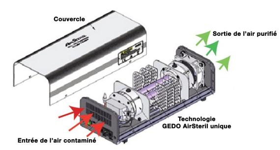 utilisation oxizone AirSteril